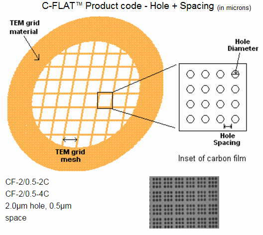 C-FLAT Thick 2/0.5 400 Mesh